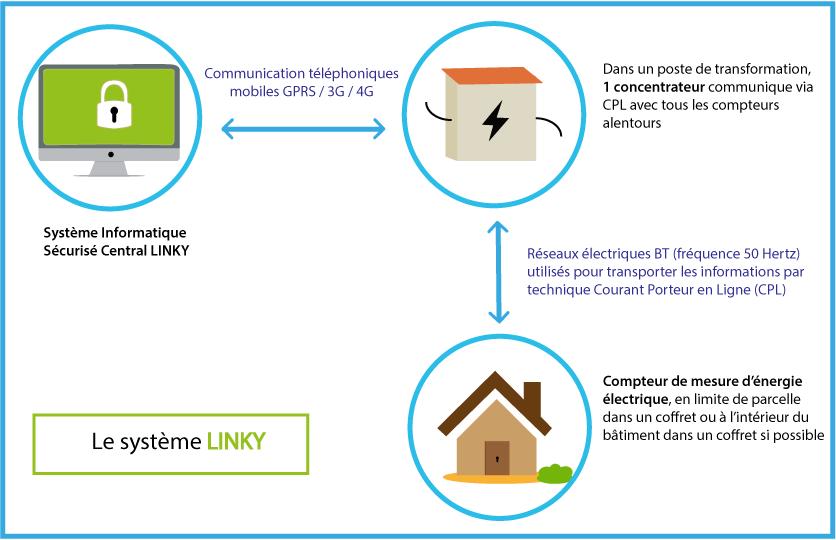 Calendrier De Deploiement De Linky.Le Systeme Linky Cesml