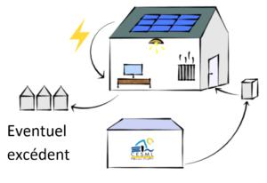 Energie Verte Cesml Autoconsommation