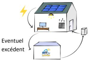 Energie Verte Cesml Renvente Surplus