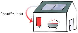 Energie Verte Cesml Panneaux Solaires