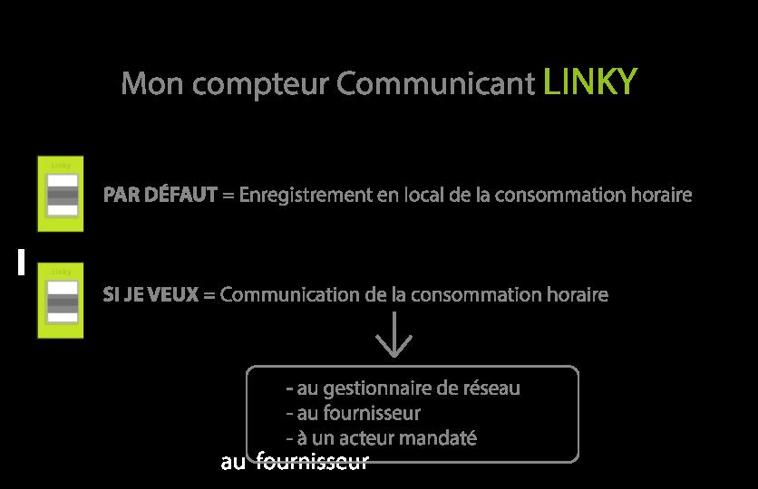 Shéma Communiquant Linky Donnés Confidentielles